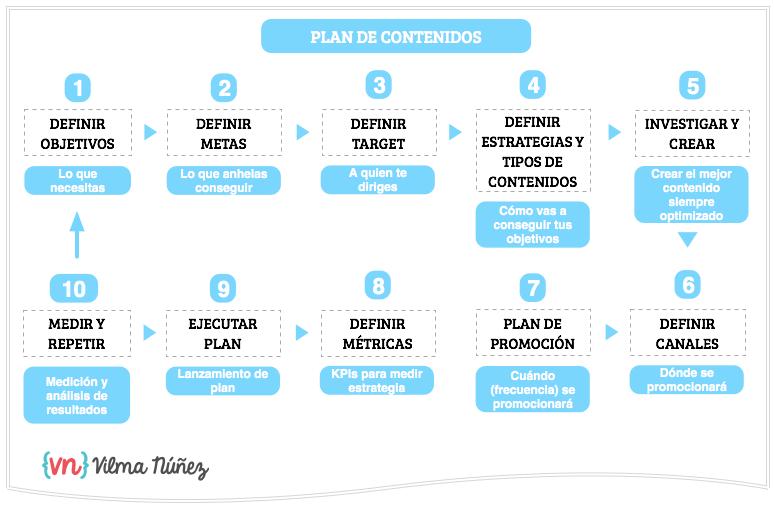 plan-de-contenidos