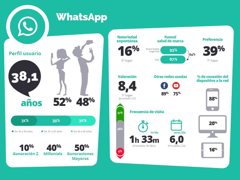 WhatsApp entra en campaña electoral